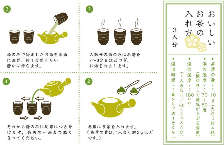 teaHowto